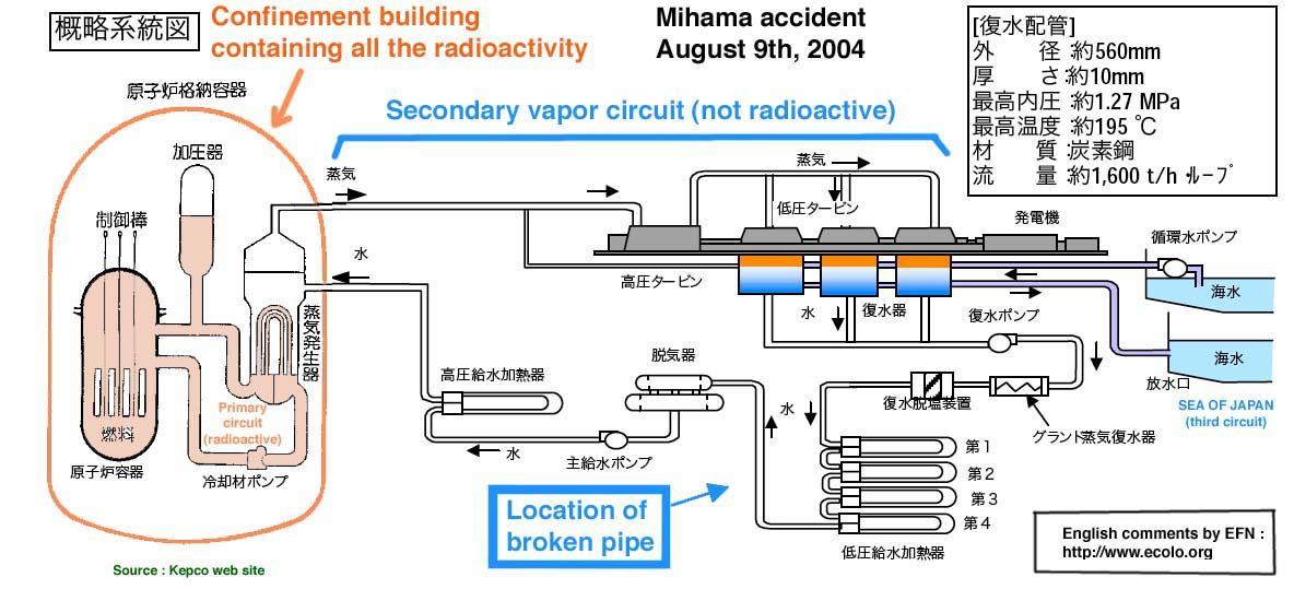 Image - Mihama schematic of the primary and secondary circuit showing where the pipe has ruptured