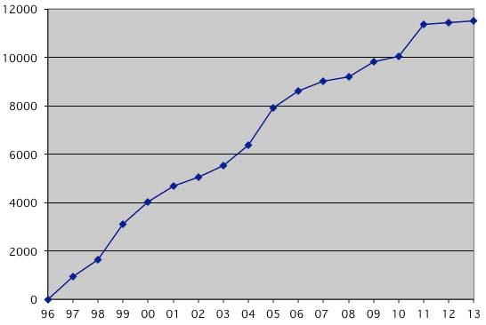 Nombre de membres de l'AEPN